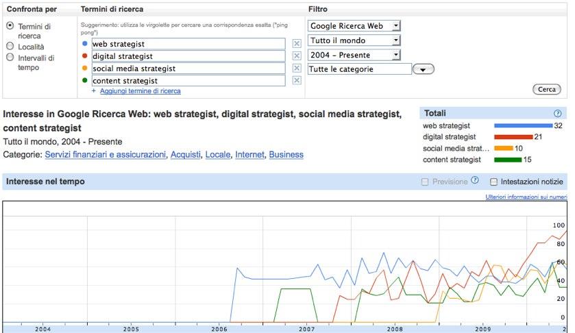 Statistiche sulle parole chiave più ricercate su Google