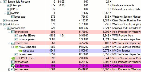 Processi Task Manager che Occupano CPU e Memoria